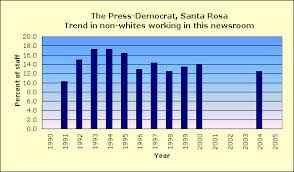 The Press Democrat, Santa Rosa
