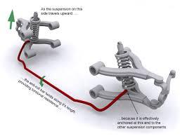 什麼叫防傾桿?談防傾桿工作原理與改裝