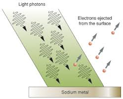 aka the photoelectric effect