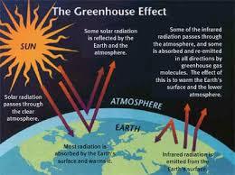 primer on global warming.