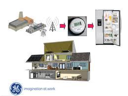 ge smart appliances image