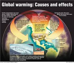 http://www.effectofglobalwarming.com/global-warming.html