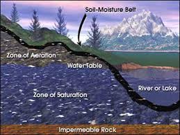 external image groundwater.jpg