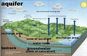 external image aquifer.jpg