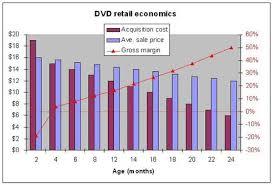 external image dvd_economics_1.jpg