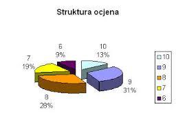 Ankete