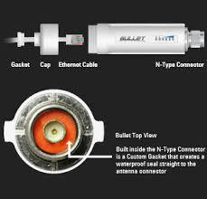 البوليت bullet2hp الشبكات اللاسلكية