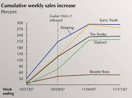 Jumping Sales Numbers