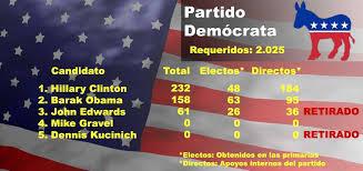 Las 'primarias' en el Partido Demócrata dieron como resultado la candidatura de Barack Obama, contra todo pronóstico, a la presidencia de los EE.UU. que después asolió